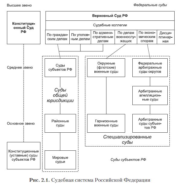 Судебна система рф схема