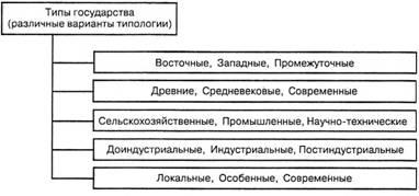 виды типологии государства
