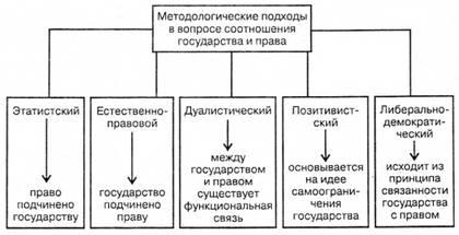 Методологические подходы в вопросе соотношения государства и права
